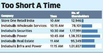 Indiabulls to wind up 6 AGMs in just over an hour