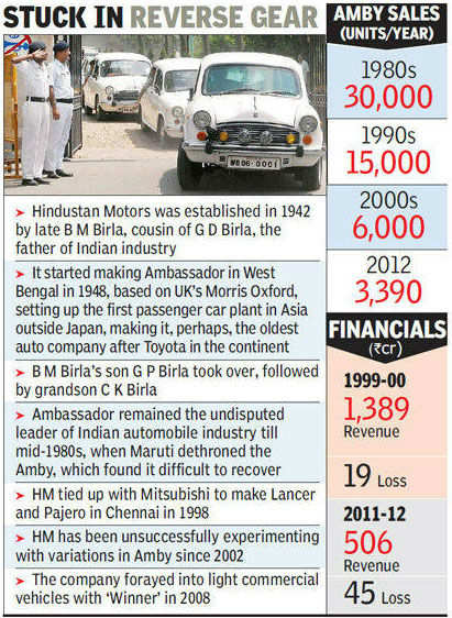 Ambassador maker Hindustan Motors to declare itself sick