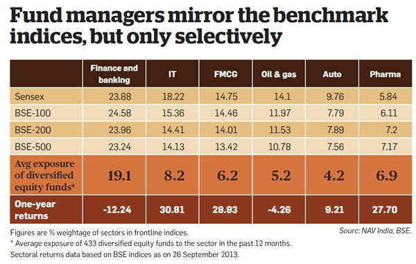 Fund managers mirror the benchmark indices