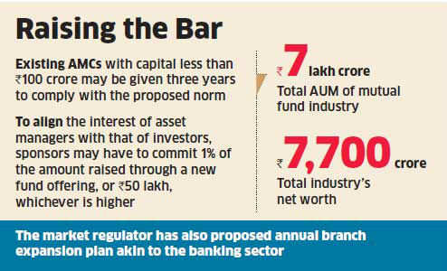 Asset management companies may need 100 crore to set up a fund as Sebi plans stiffer norms
