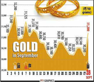 Cheer may be back for gold lovers as premium dips 82%