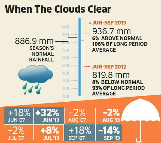 Rainfall 6% above normal: Count on a good crop, despite monsoon fury