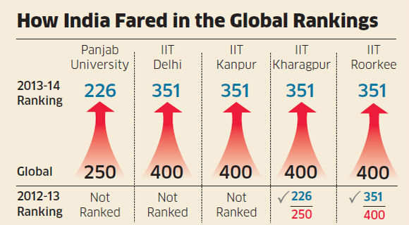 Panjab University beats IITs, enters top 400 club