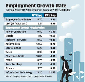 Job creation by corporate India hits three-year low