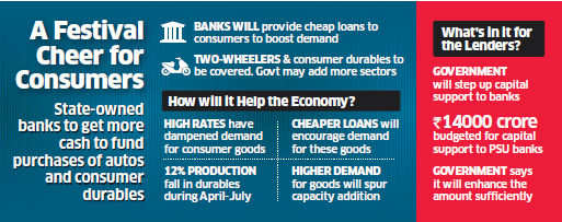 Early Diwali: State-run banks to get funds from government to provide cheaper loans