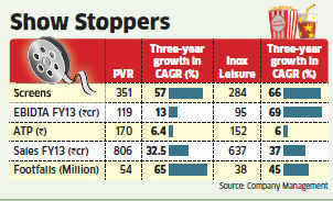 With rising footfalls, Multiplex companies witness revenue growth