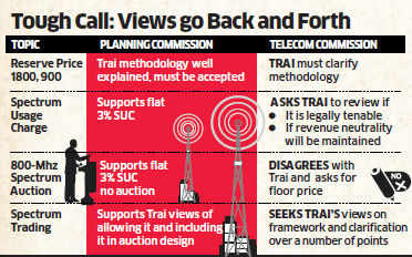 Planning Commission supports Trai's proposal of cutting the reserve price of 2G spectrum by 60%