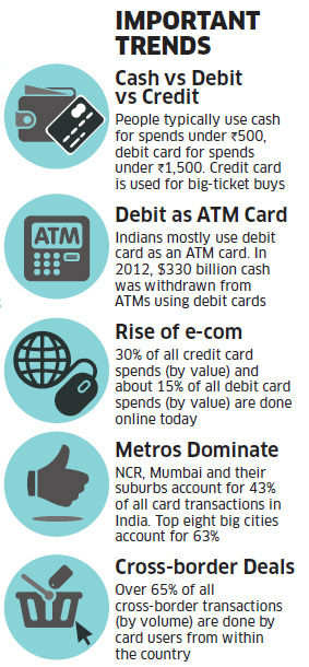 Electronic cards — debit, credit and pre-paid cards — are posting robust growth.
