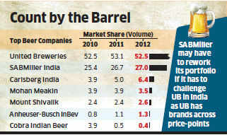 SABMiller's sales jumps 20% in FY13 to Rs 3,349 crore