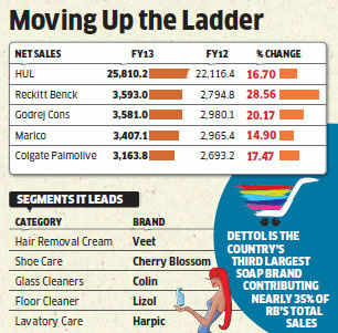 Reckitt Benckiser clinches third spot ahead of Godrej Consumer, Marico in home & personal care market