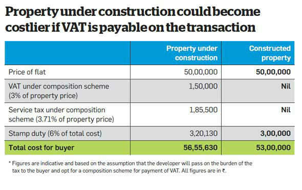 Supreme Court ruling on the applicability of VAT to push up property prices