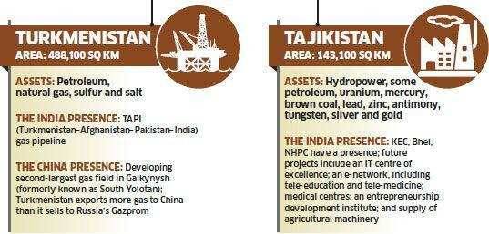 China running ahead of India in claiming stake in Central Asian energy assets