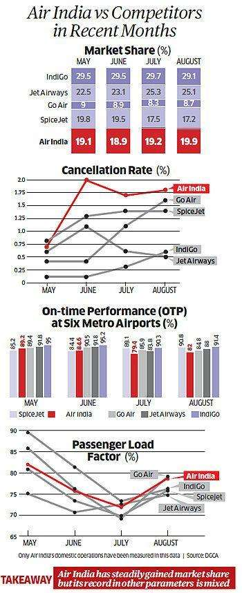 How long Air India can avoid privatisation