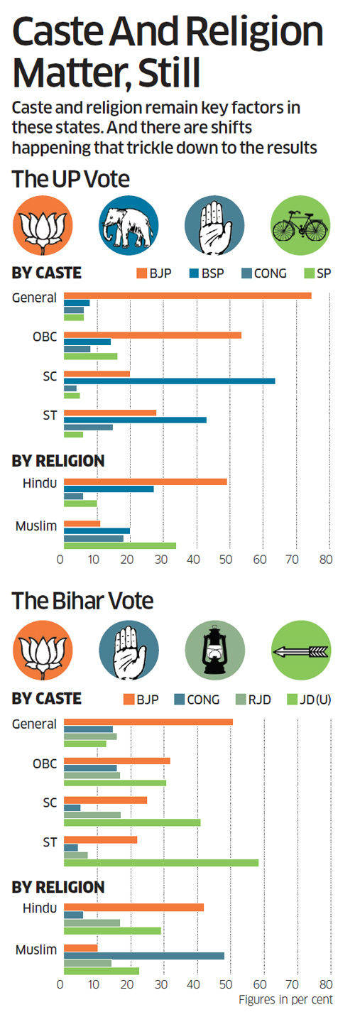 ET poll for 2014 election: Caste politics to hold sway in Uttar Pradesh
