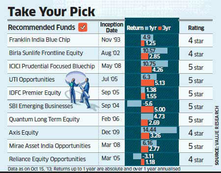 Top 10 equity mutual funds for a small investor's portfolio