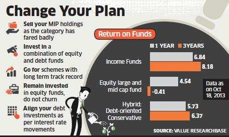 It may be time for you to dump monthly income plans and bet on equity-debt combo