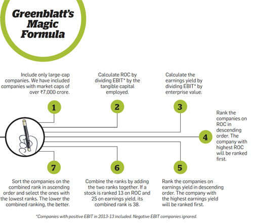 Greenblatt's Magic Formula
