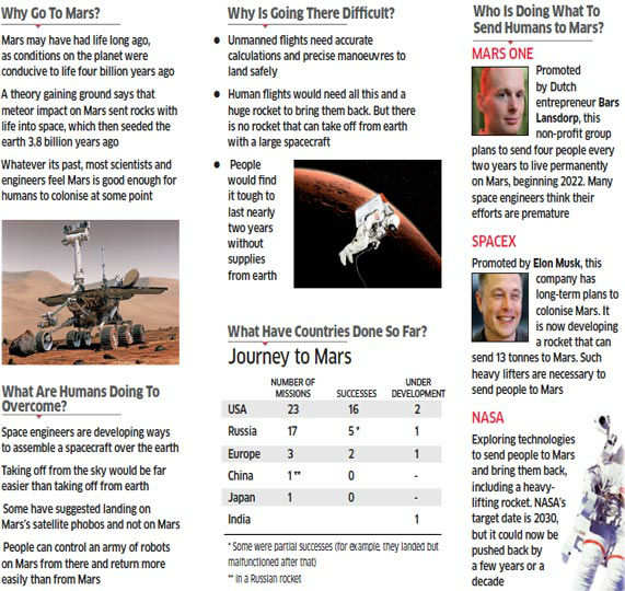 Unmanned vehicles have reached Mars. Manned vehicles are the next frontier. Why this human clamour to go to the red planet? And who is doing what and why?