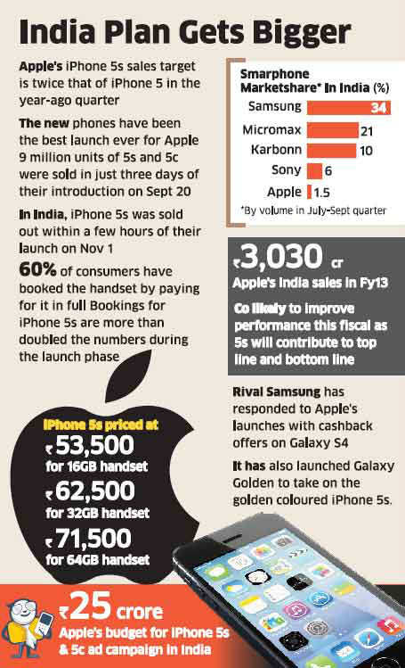 Apple eyes Rs 1,000 crore from iPhone 5s sales in Q3