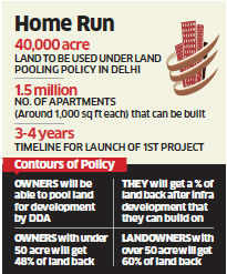 DDA's land-pooling policy: Will it dampen property prices in NCR?