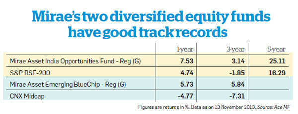 Mirae's two diversified equity funds