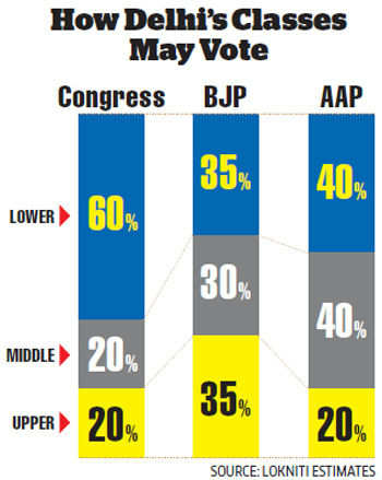 Delhi elections: How class equations can dictate voting patterns and result in a few surprises
