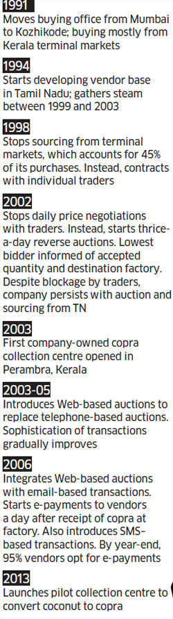 Supply chain: Marico began dis-intermediating in 1991, now consolidating it