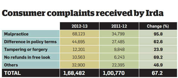 Consumer complaints received by Irda