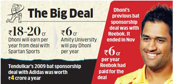 MS Dhoni set to score high with record bat sponsorship deal
