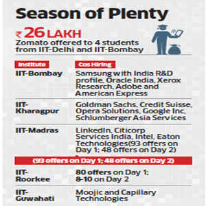 Profile over pay: IIT graduates reject Oracle's crore to settle for lakhs
