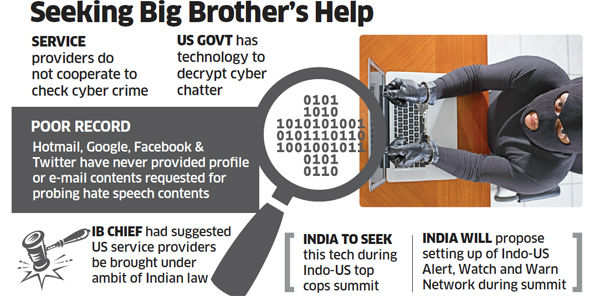 India seeks US help to intercept chats from online platforms