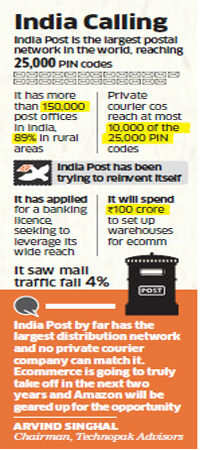 Amazon starts pilot project with India post to test cash-on-delivery model