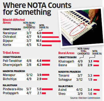 High inclination for 'NOTA' option in tribal belts show people's raging discontent with governance