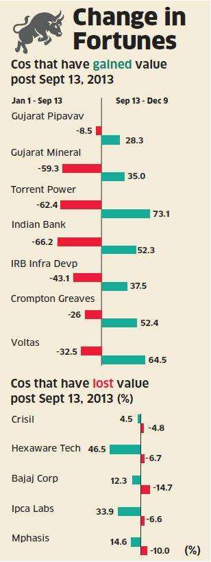 Riding the Narendra Modi wave? Cap Goods, Bankex & Infra indices rallied despite sluggish economy