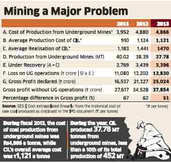 'Underground mines hit Coal India profits'