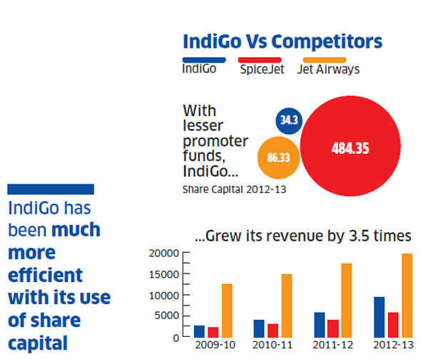 The secret of Indigo's consistent profits