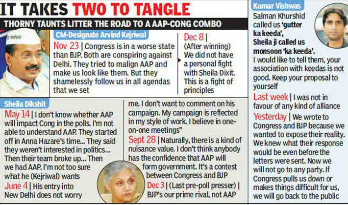 Congress-Arvind Kejriwal alliance AAP-solutely tricky