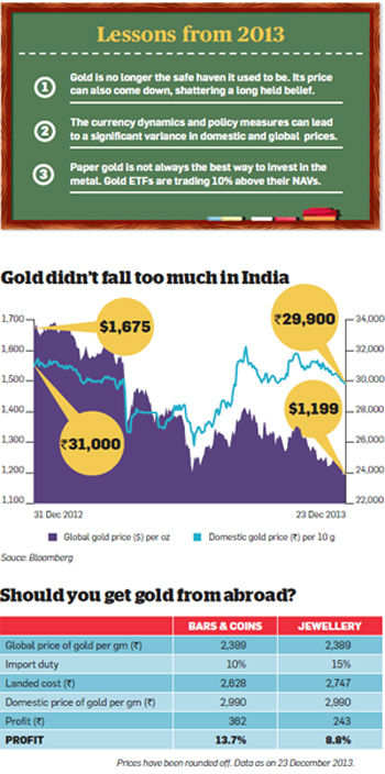 Gold in 2014: No longer a safe investment