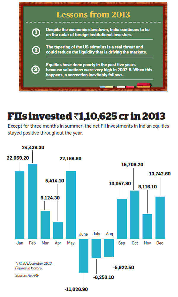 Global developments in 2014: FIIs to remain bullish on Indian stocks