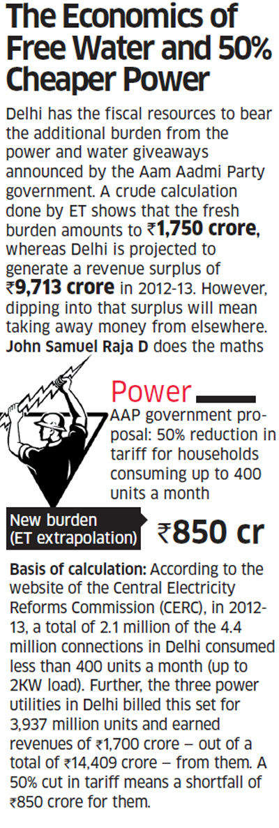 AAP government orders CAG audit of three private power companies