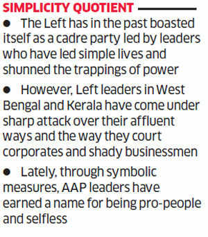 Why Left parties are shrinking as an electoral force?