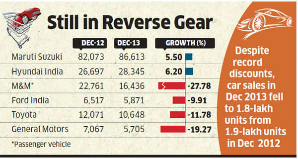 Car sales fall 5-7% in December; only Maruti Suzuki, Hyundai manage single-digit growth