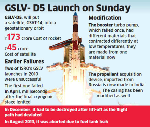 Successful GSLV launch on Sunday important for ISRO
