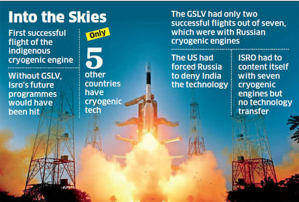 ISRO takes big leap with GSLV launch as India becomes 6th nation to develop cryogenic engine