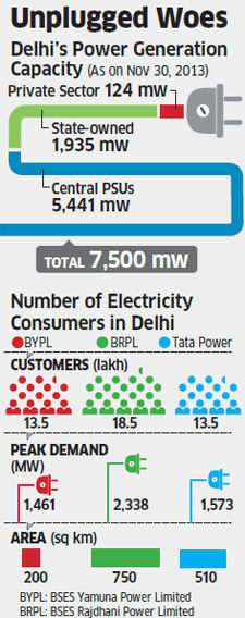Dark days ahead? Delhi discoms warn of payment crisis if rates aren't hiked
