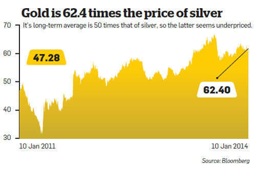 ET Wealth: Silver is down, should you invest in it now?