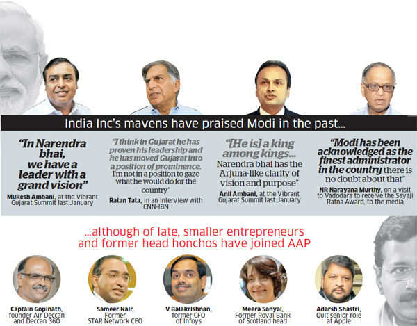 Kejriwal vs Modi: India Inc, business communities on tenterhooks after emergence of AAP