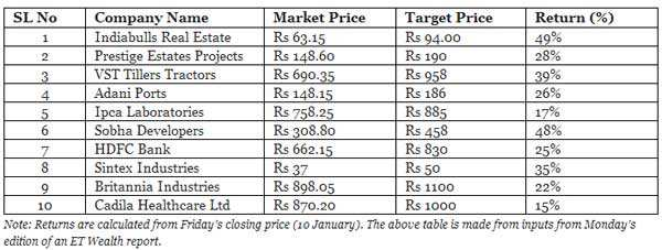 Ten stocks that can return upto 50% in 2014