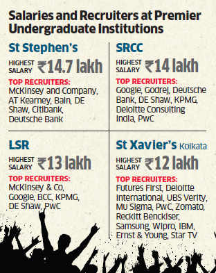 Firms recruit more undergraduates this year; salary at St Stephen's, LSR, SRCC tops Rs 14 lakh