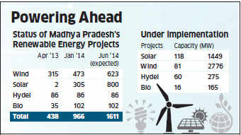 Renewable energy projects worth Rs 30,000 crore being implemented in Madhya Pradesh